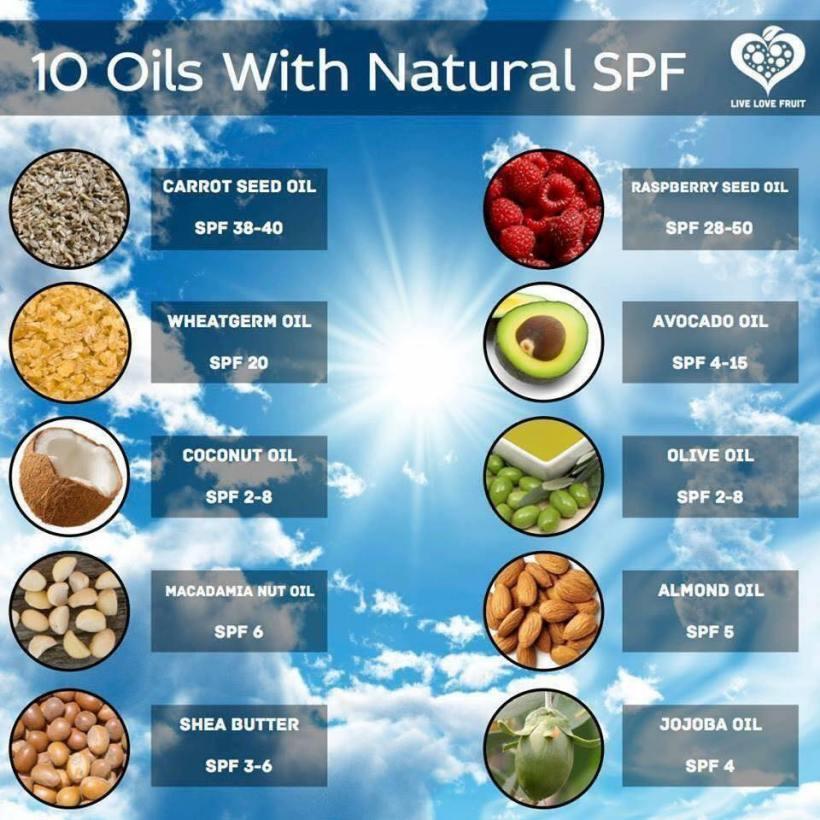 Natural oils as sunscreen