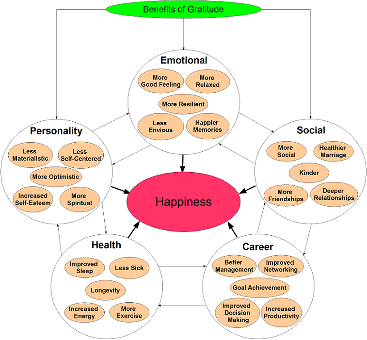 the many facets of happiness essay Contributes to many different facets of a person's life, from childhood to adulthood 6  esteem improves, so does his or her overall sense of happiness.